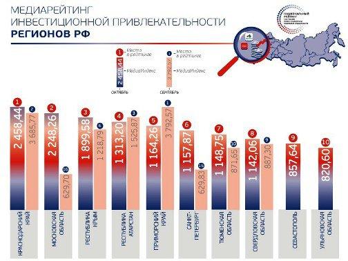 Краснодарский край попал в топ-5 самых привлекательных для инвестиций регионов