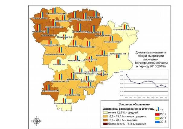Показатели смертности в Волгоградской области выше среднего по РФ